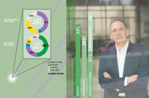 Prof. Spanos and a Snapshot of Global Energy Consumption and the Benefits of SinBerBEST Technologies