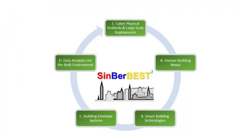 SinBerBEST Renewal