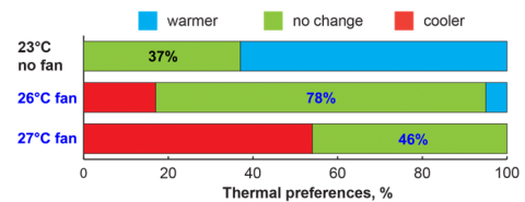 Occupant's thermal preference in response to setpoints and fans